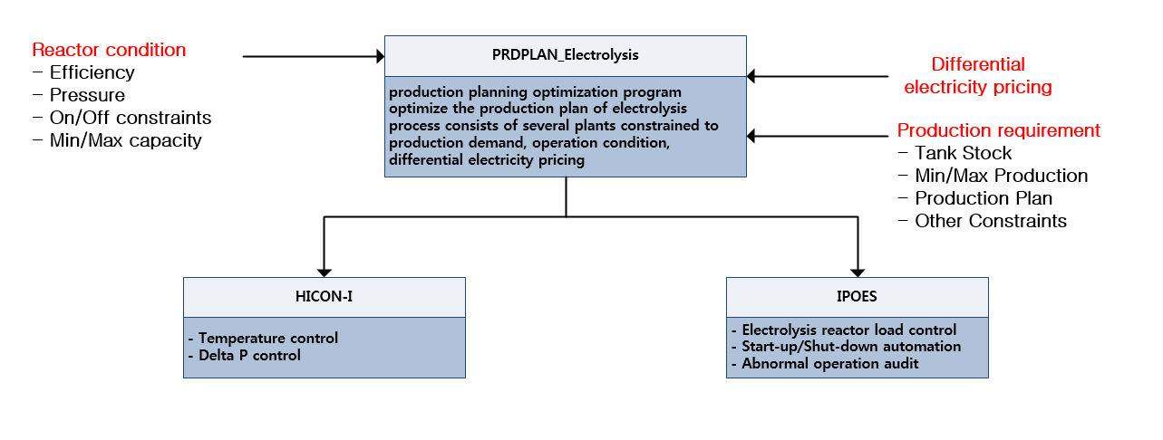 Electrolysis Production Plan | Infotrol
